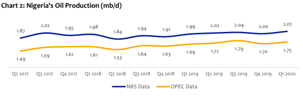 Nigeria's Q1-2020 Grew By 1.87%