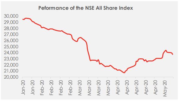 Equity Market: Profit Taking Dominates Market Activity - Brand Spur