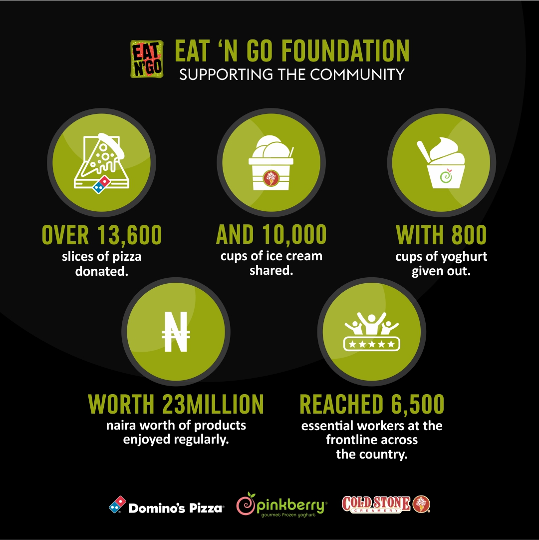 EAT'N'GO FOUNDATION STRENGTHENS SUPPORT IN THE FIGHT AGAINST COVID-19 - Brand Spur