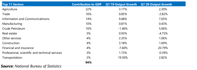 Q1'2020 GDP Growth Slows - Underlying economic weaknesses reflect in GDP performance