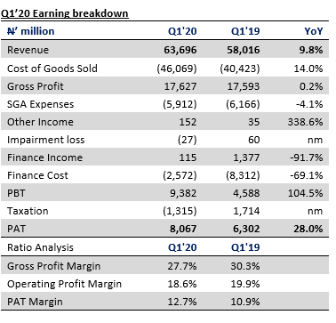 Lafarge Africa Plc - Balance sheet restructuring pays off as earnings surge in Q1'20 - Brand Spur