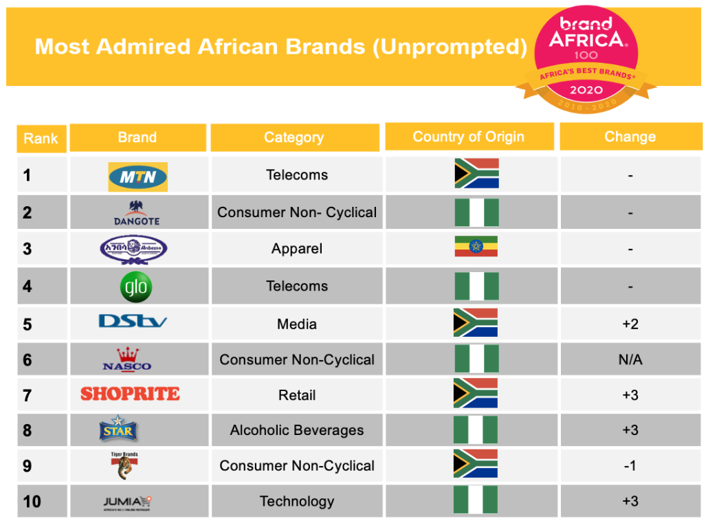 2020 Brand Africa 100: These are the 10 most admired brands in Africa - Brand Spur