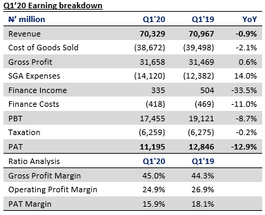 Nestlé Nigeria Plc Q1'20 - Surge in operating expense drives margin decline - Brand Spur