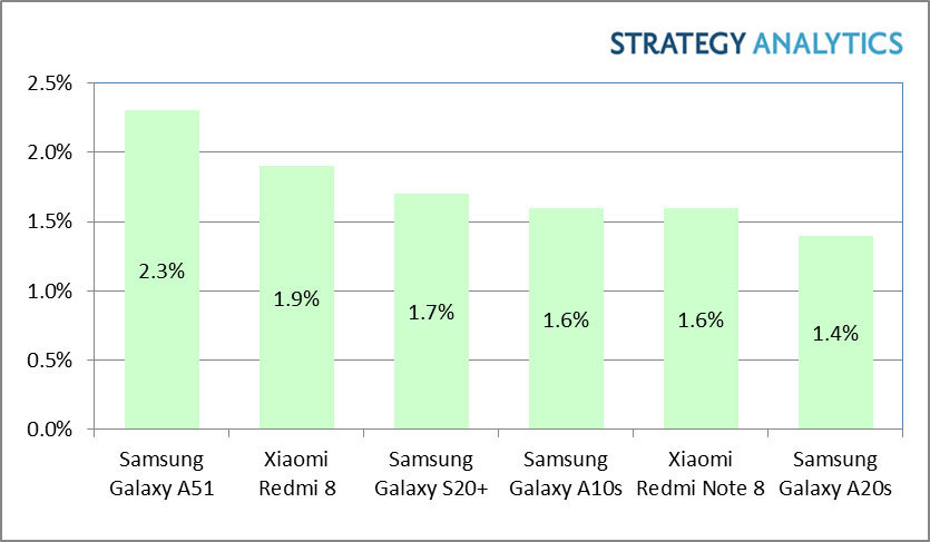 Samsung Galaxy A51 is World's Bestselling Android Smartphone Model in Q1 2020 - Brand Spur