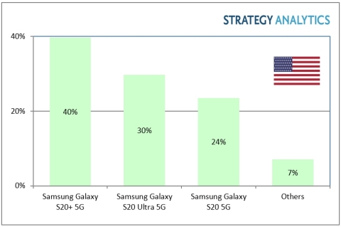 Samsung Galaxy S20+ is Top 5G Smartphone Model in US in Q1 2020