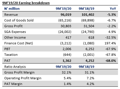 Guinness Nigeria Plc 9M'19/20 results - Earnings plunge on revenue and finance cost pressures - Brand Spur
