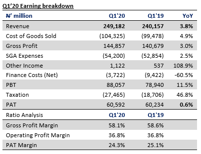 Dangote Cement Plc - Huge Pan African loss masks strong domestic numbers in Q1 2020
