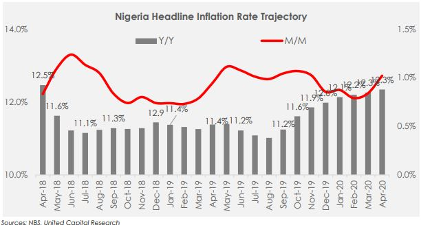 Food Prices push Inflation to 12.34% y/y in April 2020