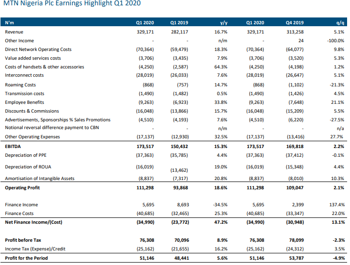 MTN's Revenue Growth Remains Sturdy Amidst Cost Concerns In Q1 2020 - Brand Spur