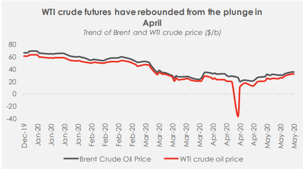 Has The Dynamics Of The Oil Market Changed? - Brand Spur