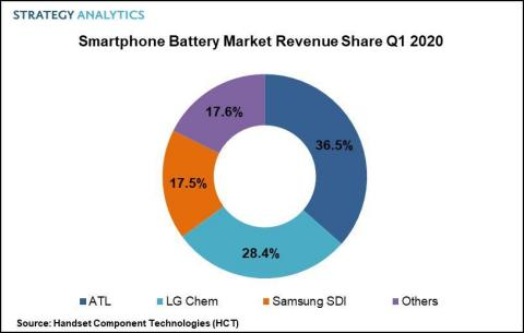 ATL Leads the Smartphone Battery Market with 36% Revenue Share in Q1 2020 - Brand Spur