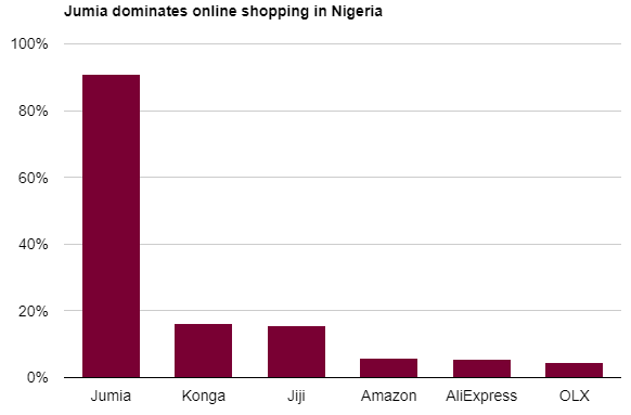 A Shopping Revolution: COVID-19 is a Catalyst For E-commerce In Africa