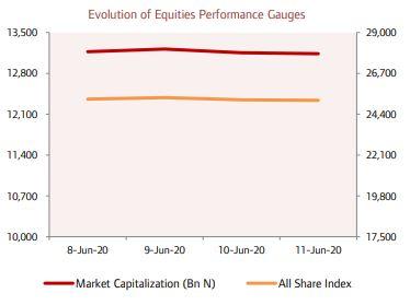 EQUITIES MARKET: Market Capitalisation Adds 86.83 billion amid Renewed Buy Interest… - Brand Spur
