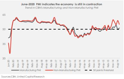 June-2020 PMI Report: Any sign of recovery? - Brand Spur