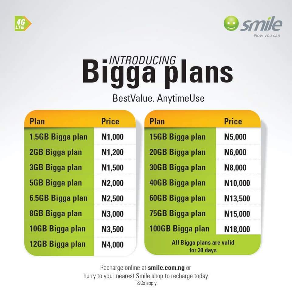 For Best Value And Anytime Use, Smile Revamps Data Plans - Brand Spur