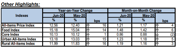 Headline inflation rises to 12.56%; 27-month high, back to pre-April 2018 levels - Brand Spur