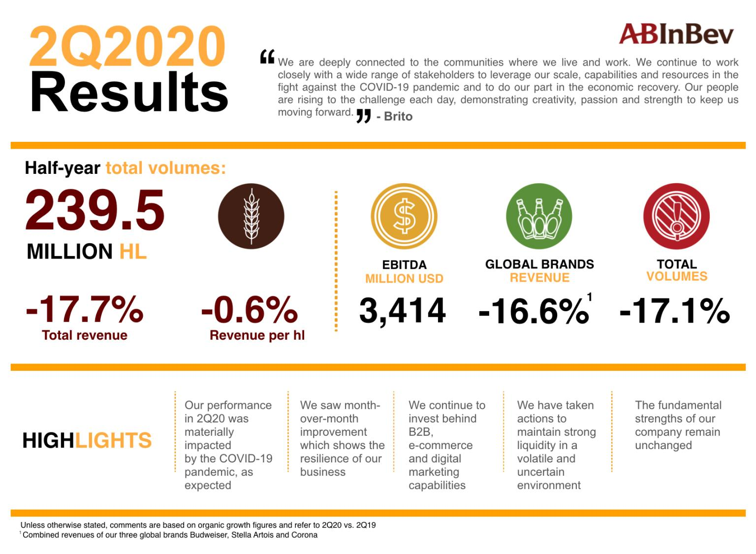 AB InBev takes $2.5bn write-down in South Africa, as Covid-19 impacts Q2 2020 - Brand Spur