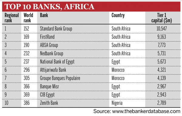 African Banks are small but profitable - Report