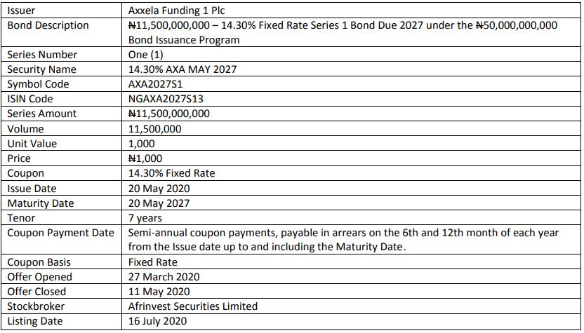 NSE Lists Axxela Funding 1 Plc Series 1 Bonds - Brand Spur