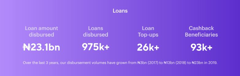 Carbon Disbursed Over N23.1 Billion in Loans and Generated N6.3 Billion Revenue in 2019 - Brand Spur