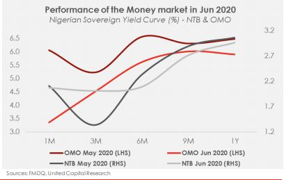Monthly Money Market Review: CRR debit squeezes liquidity - Brand Spur