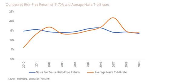 Navigating the Capital Market: The Investors' Dilemma - Brand Spur