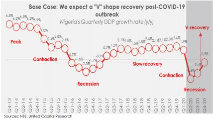 Nigeria's Economy in H2-2020: Can stimulus packages prevent a recession? - Brand Spur