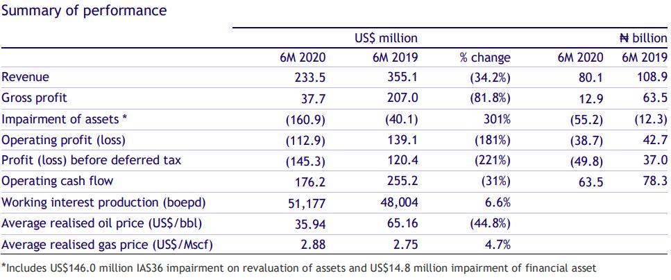 Seplat Petroleum Reports 34.2% Revenue Decline in H1 2020 Results - Brand Spur