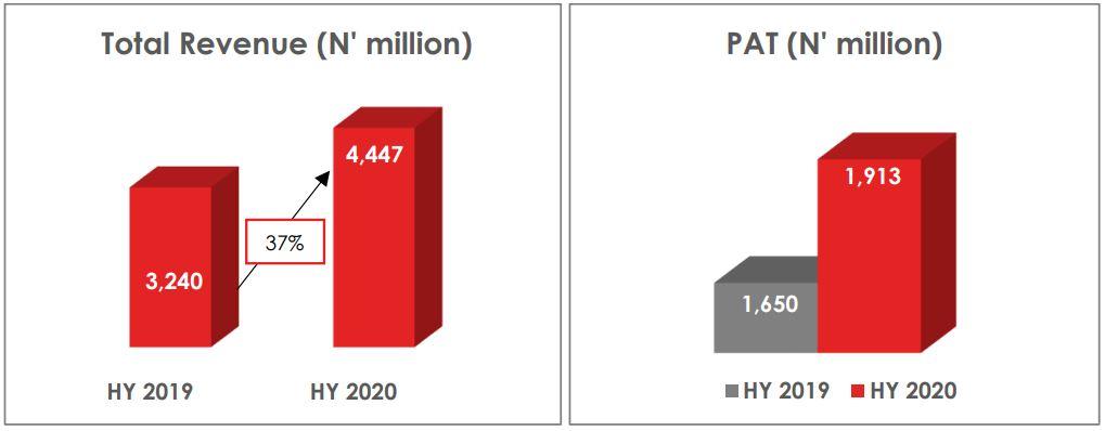 United Capital announces ₦1.9 billion profit - Brand Spur