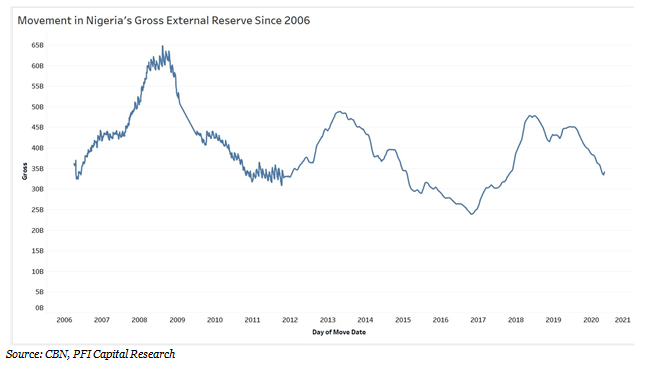 Nigeria's Gross External Reserves: An Historical Perspective