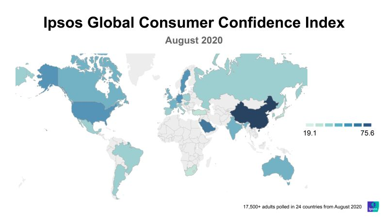 At a global level, consumer sentiment keeps rebounding slowly