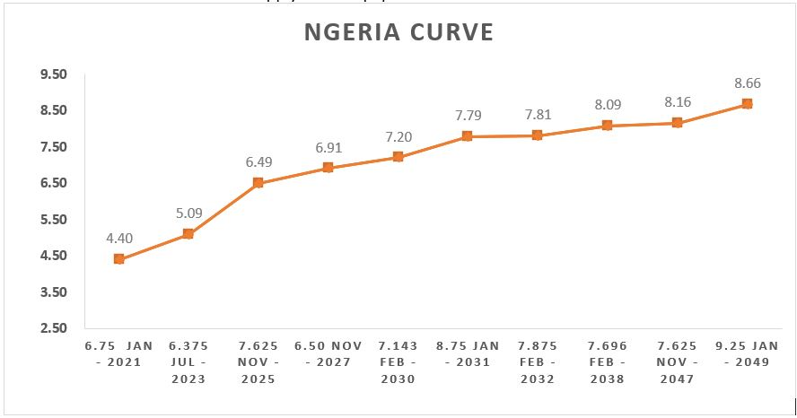 Bond Yields Push Higher As GDP Weakens By 6.10% YoY