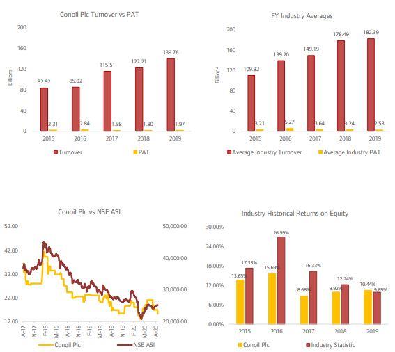 Conoil Plc Still Holds Value Despite Plunged Profit