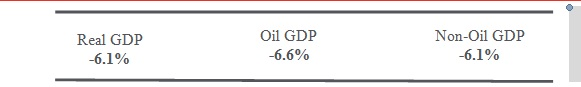 Nigeria's real GDP tumbles 6.1% in Q2-2020 - Brand Spur