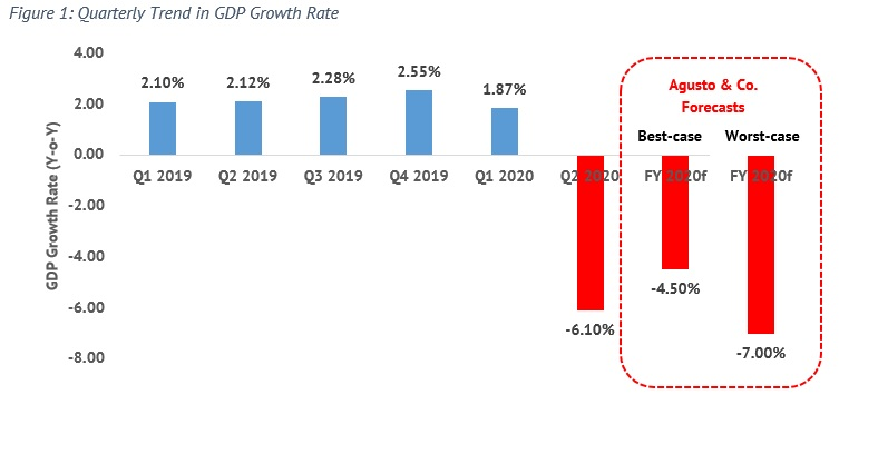 The Nigerian Q2 GDP Covid Contraction & 2020 Forecasts - Brand Spur