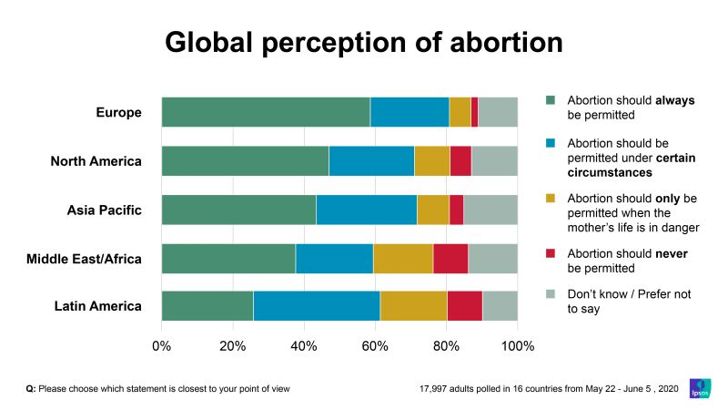 Globally, seven in ten adults favor allowing abortion - IPSOS