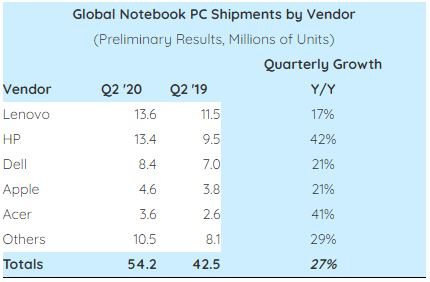 Lenovo and HP Control 50% of the Notebook Market Combined as Shipments Soar in Q2 2020 - Brand Spur