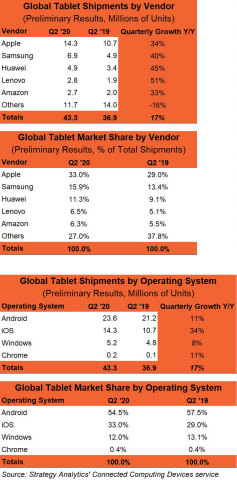 New Normal for Tablet Market? Highest Growth Rate in Six Years Recorded in Q2 2020