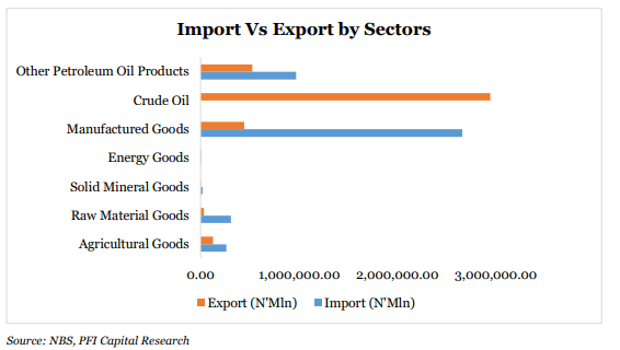Nigeria COVID Induced Foreign Trade -BRANDSPUR