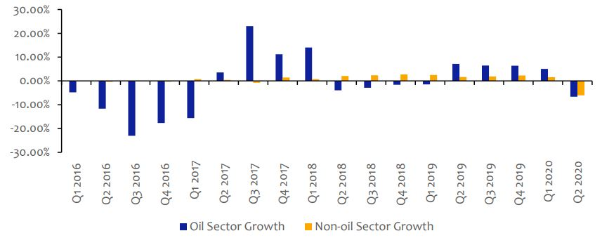 Nigeria's Q2-2020 GDP Contracted by -6.10%
