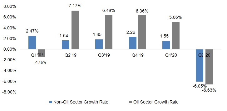 Q2 2020 GDP: Imminent Economic Recession as Full Impact of COVID-19 Reflects - Brand Spur