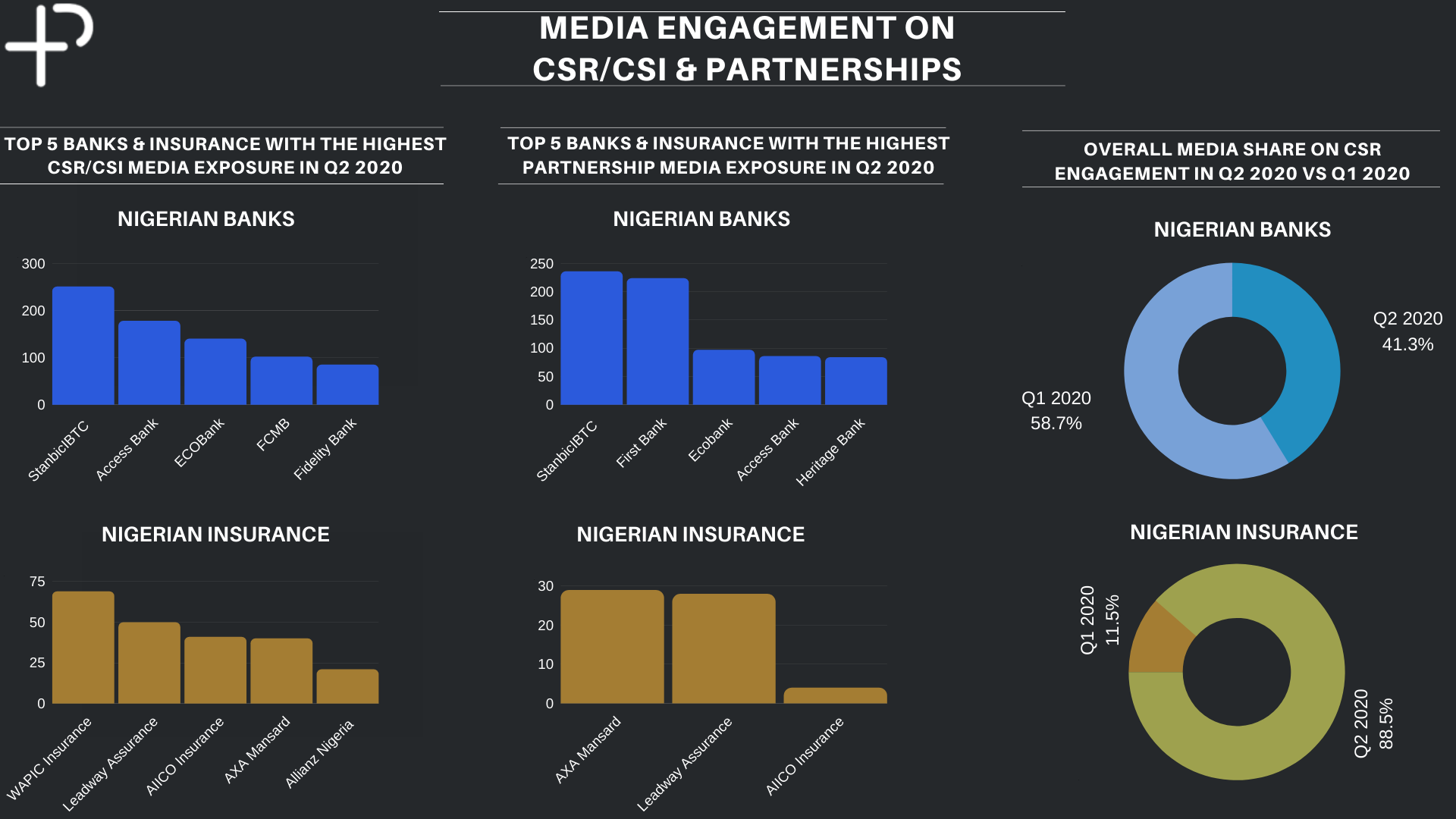 PR measurement agency releases Q2 2020 Media Audit report - BRANDSPUR