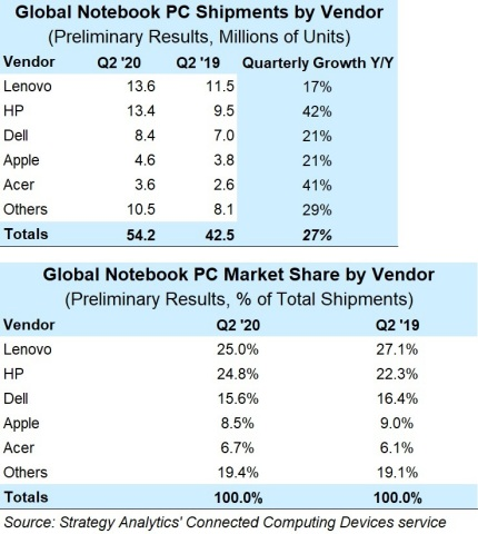 Lenovo and HP Control 50% of the Notebook Market Combined as Shipments Soar in Q2 2020