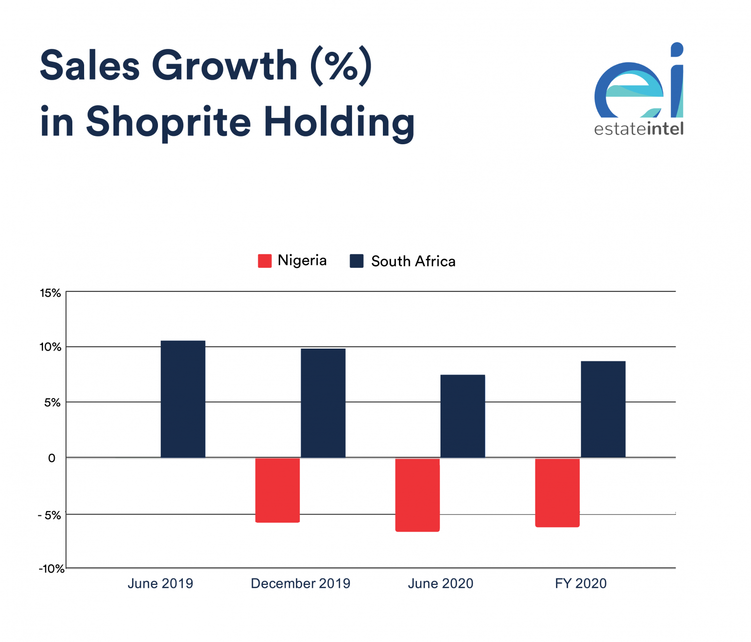 Shoprite controls 22% of Nigeria's formal retail, their future in Nigeria will be driven by indigenous retailers