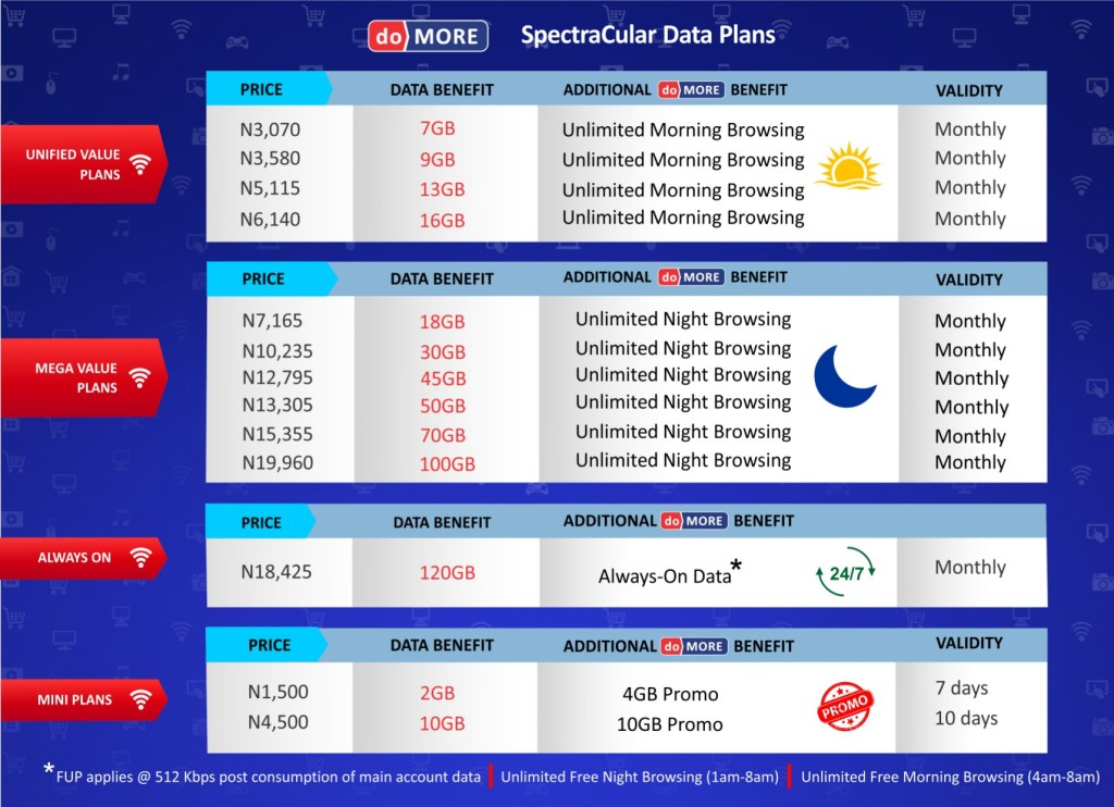 "Spectranet 4G LTE Unveils ""Do More Spectracular"" Data Plans With Unlimited Browsing Benefits For All Customer Segments"