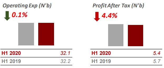 H1 2020: Sterling Bank reports a 4.4% decline in profit after tax to N5.4bn