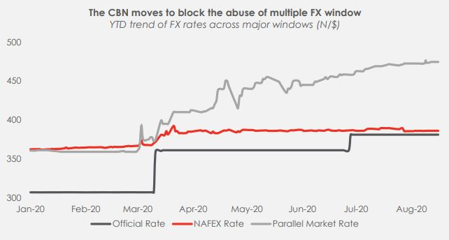 The CBN's move against abuse of FX: Our thoughts