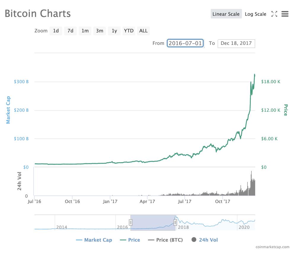 L'histoire, le présent et l'avenir du prix Bitcoin