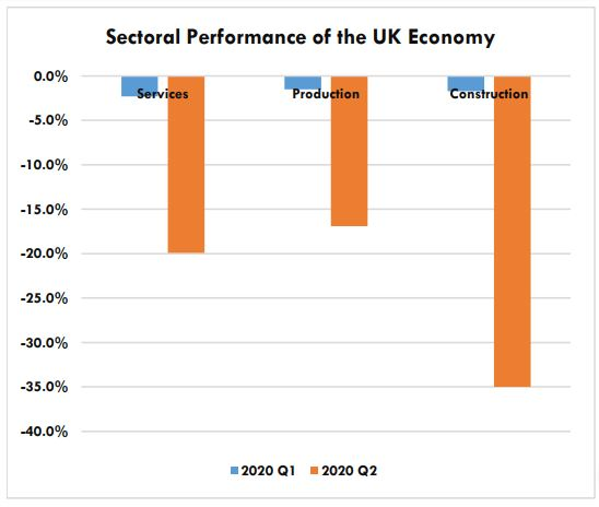 UK added to list of heavyweights in COVID-19 birthed recession
