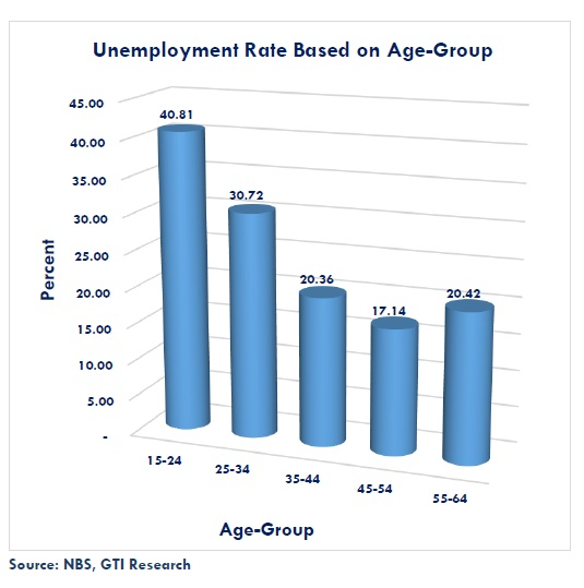 High Unemployment and Inflation rates: Nigeria setting a new milestone of Misery Index? - Brand Spur